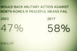 58% Amerikanaca spremno da podrži vojnu akciju protiv Severne Koreje
