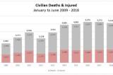Broj civilnih žrtava u Avganistanu u 2018. najveći do sada!