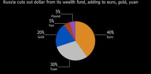 Rusija odbacuje dolar iz svojih finansijskih rezervi