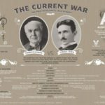 Tesla protiv Edisona