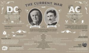 the-origins-of-electricity-tesla-vs-edison