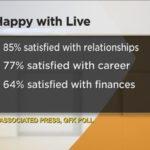 Anketa: Većina Amerikanaca zadovoljni poslom, finansijama i porodicom!